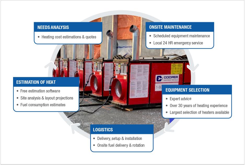 Needs Analysis > On-site Maintenance > Equipment Selection > Logistics > Estimation of Heat